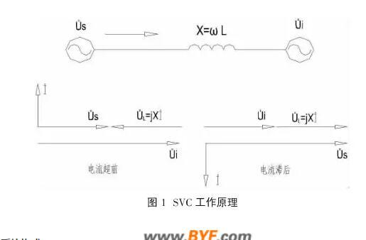 通过实时调节逆变器输出电压的相位和幅值,可改变电路吸收或发出的