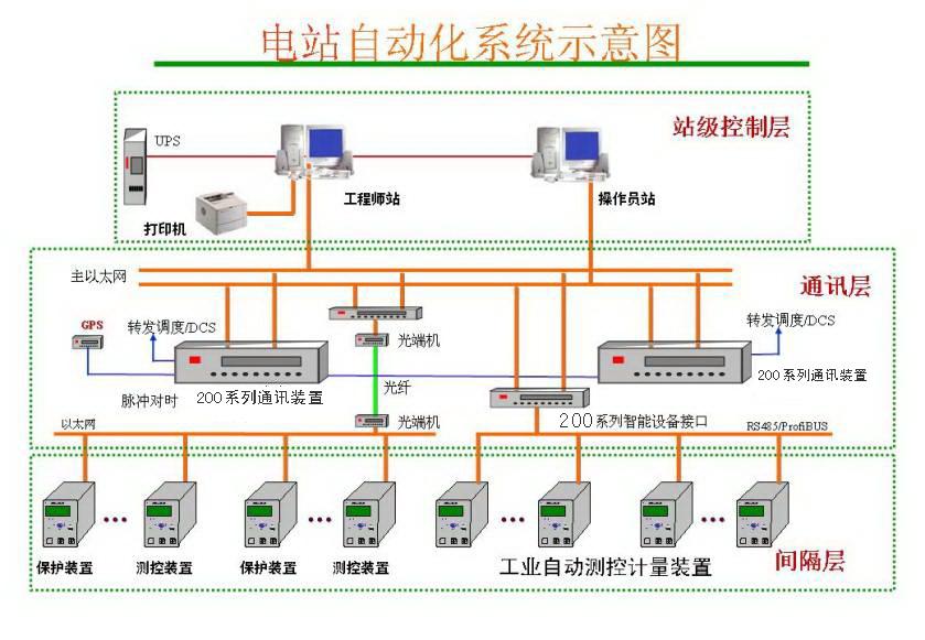WDP241D数字式电动机差动微机保护装置