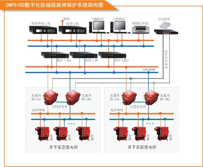 煤矿井下供电系统的设计
