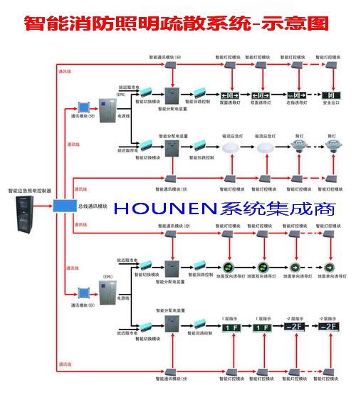 HNK-BUS智能消防疏散指示系统