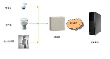 EOM4024架空線覆冰在線監測-武漢朗德電氣有限公司