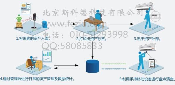 智能采集证件制作系统