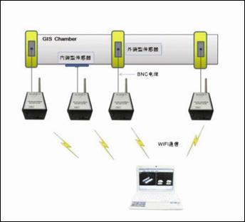 GIS局放帶電檢測服務