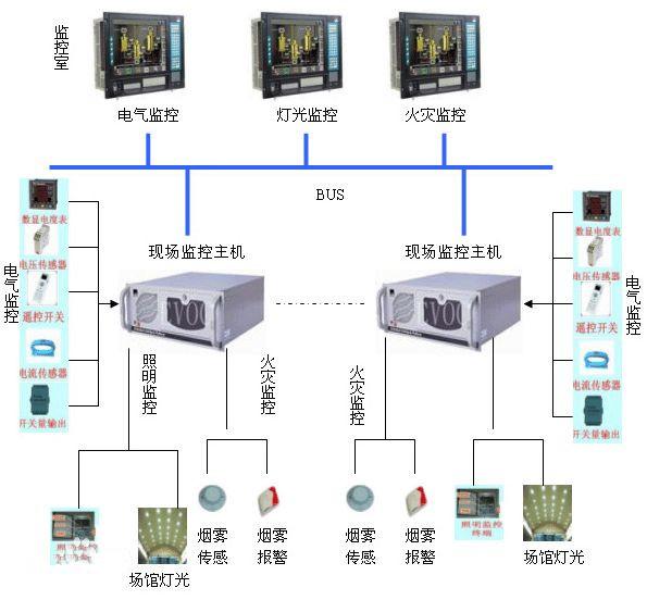 陵县电气火灾监控系统生产安装调试