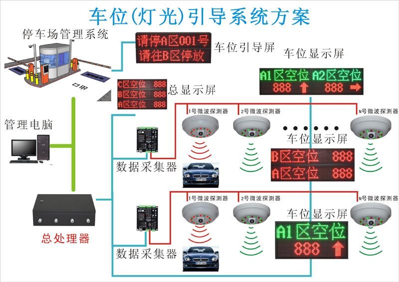 车位灯光引导系统 停车引导 区位引导 车位引导