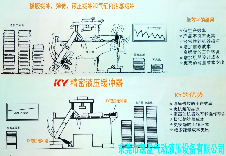 kc2050-16c油压缓冲器