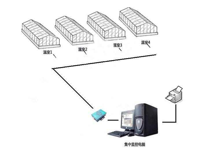大棚温室环境监测系统
