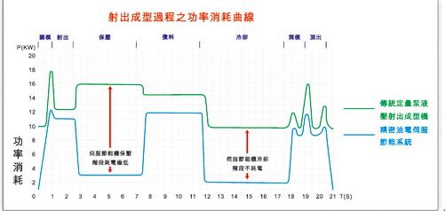 台达hes系列油电节能系统
