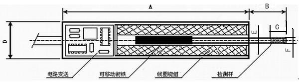 LVDT位移传感器/高精度LVDT价格 差动变压器位移传感器原理及用途: LVDT是基于变压器原理。通过一次线圈与二次线圈弱电磁藕合,使得铁芯的位移变化量与输出电讯号(电压或电流)变化量呈精密线性关系,可以直接把机械变化量转变为标准电讯号供给电脑数据采集或PLC进行过程控制。 SMW-WYDC系列产品是将传感器线圈和电子线路安装在一个不锈钢管里,实现了机电一体化,具有较强的抗干扰 能力。该系列产品具有行程大、精度高、稳定性好、安装使用方便等优点。是位移、距离、伸长、移动、厚度、振动、膨胀、液位、压缩,应变
