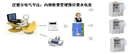 预付费电能表应用案例-汉德尔电气