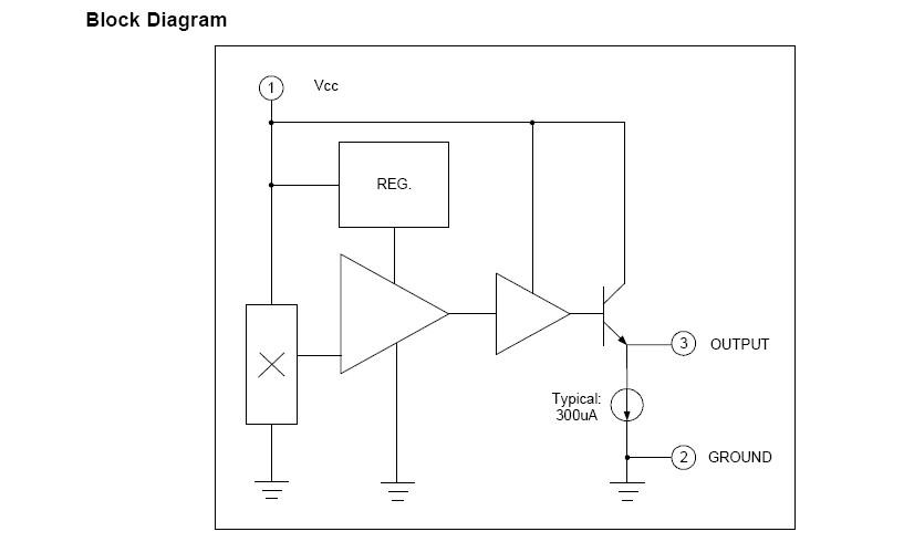 概述: FS50由电压调节器,霍尔电压发生器,线性放大器和射极跟随器组成,其输入是磁感应强度, 输出是和输入量成正比的电压。静态输出电压(B=0GS)是电源电压的一半。S磁极出现在霍尔 传感器标记面时,将驱动输出高于零电平;N磁极将驱动输出低于零电平,瞬时和比例输出电 压电平决定与器件最敏感面的磁通密度。提高电源电压可增加灵敏度。 fs50B系列线性霍尔电路由霍尔电压发生 器,线性放大器和射极跟随器组成,其输入是 磁感应强度,输出是和输入量成比例的电压 产品特点: 1.